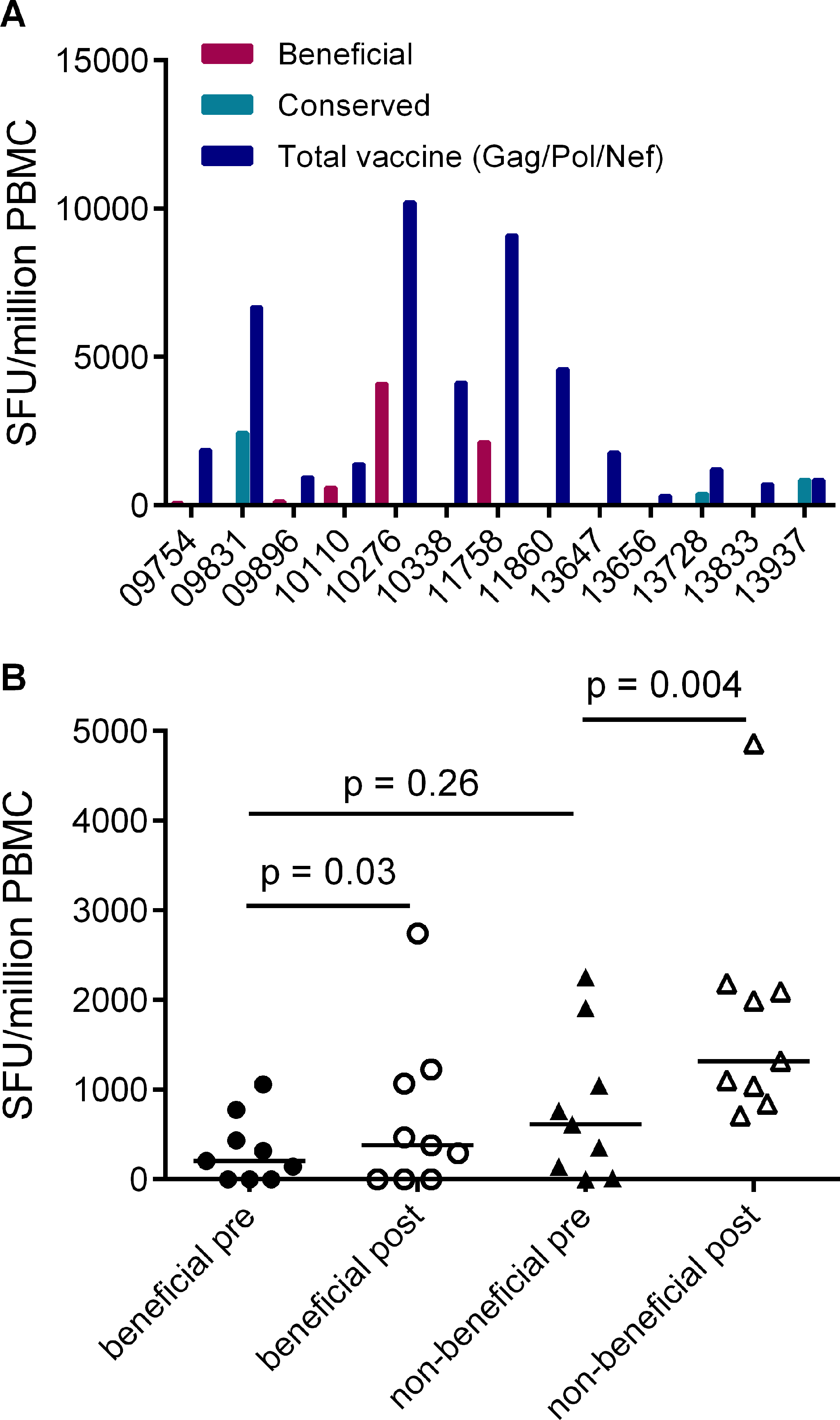 Vaccines based on full-length protein immunogens elicit subdominant responses to beneficial regions and / or conserved elements within the HIV proteome.