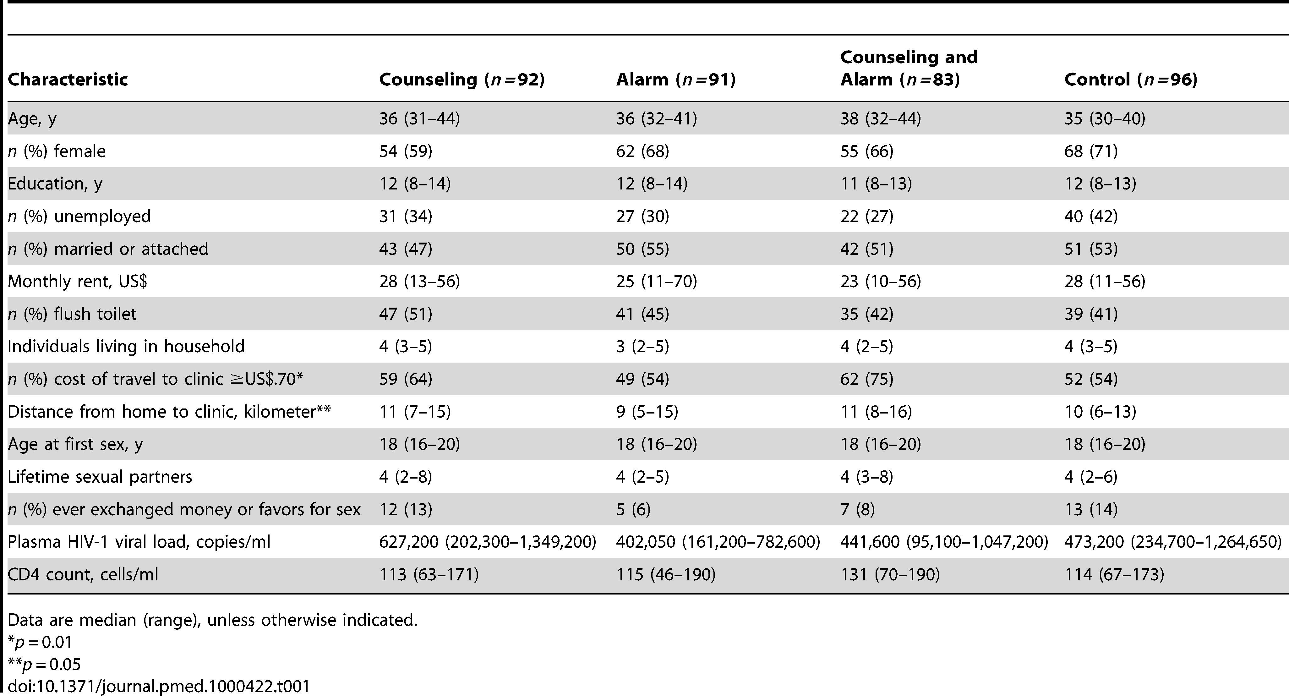 Baseline characteristics among 362 HAART initiators.