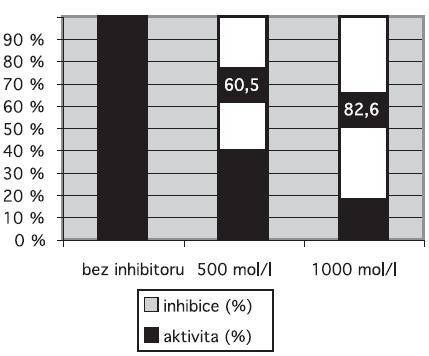 Stanovení inhibičního působení sloučeniny III v koncentracích 500 μmol.l-1 a 1000 μmol.l-1 na aktivitu kaspasy 1 po 60 min