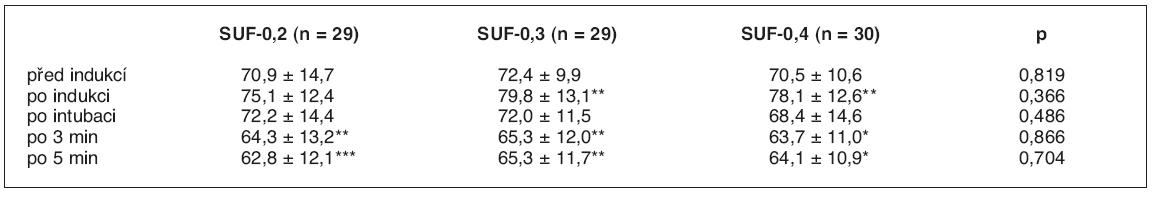 Meziskupinové (řádky, hodnota p) a vnitroskupinové (sloupce) srovnání pulzové frekvence před indukcí anestezie, po indukci, po tracheální intubaci a po třech a pěti minutách od intubace.