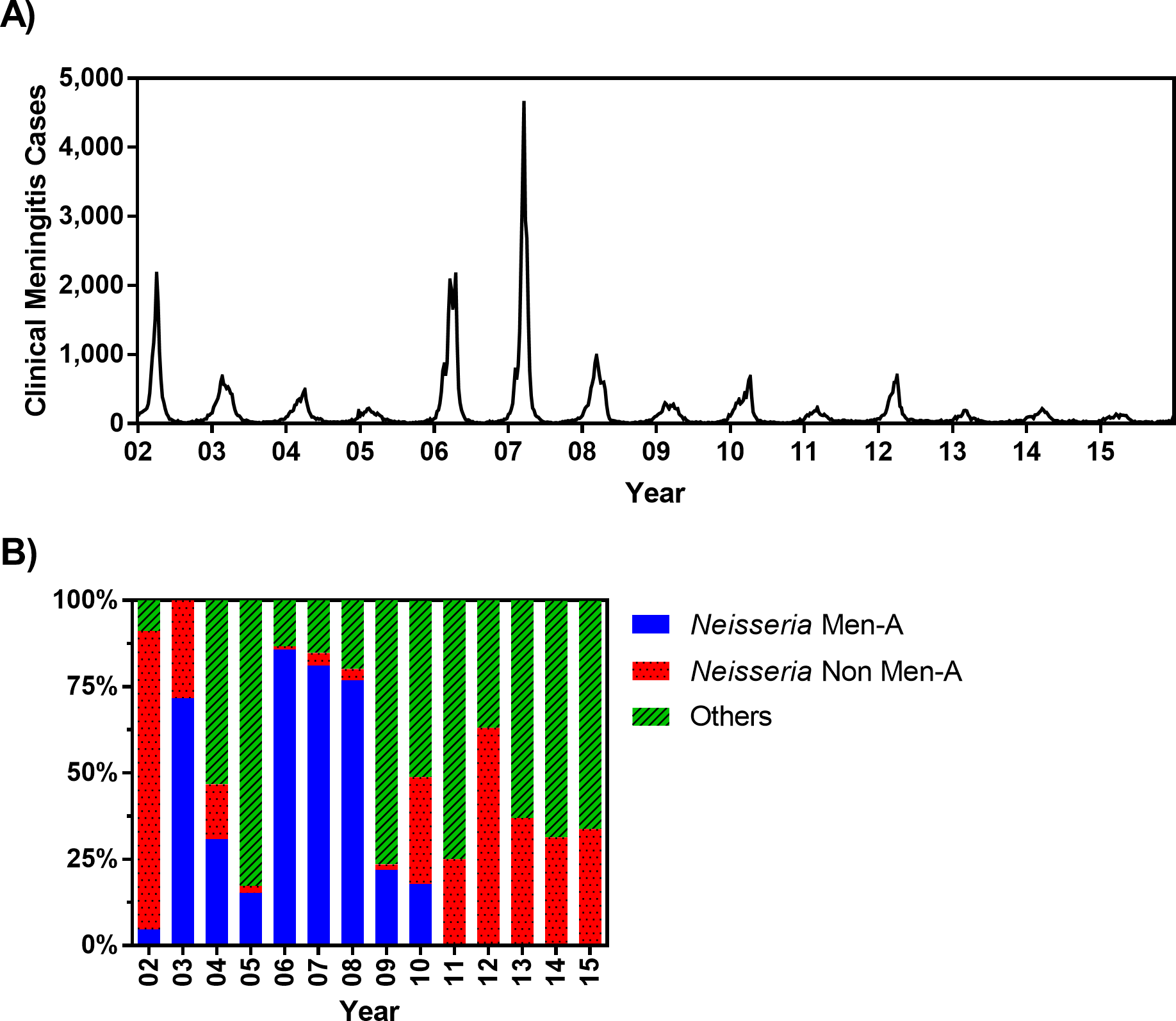 (A) Weekly clinical meningitis cases in Burkina Faso reported between 2002 and 2015 (data were made available from the Ministry of Health, Burkina Faso). (B) Percentage of confirmed meningitis cases that are associated to <i>Neisseria meningitis</i> serogroup A, <i>N</i>. <i>meningitidis</i> non-A serogroups (including C, W, and X), and other pathogens (including <i>Streptococcus pneumoniae</i> and <i>Haemophilus influenzae</i> type b) from 2002–2015.