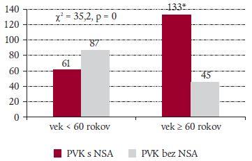 Vzťah veku a NSA pri PVK (n = 326).