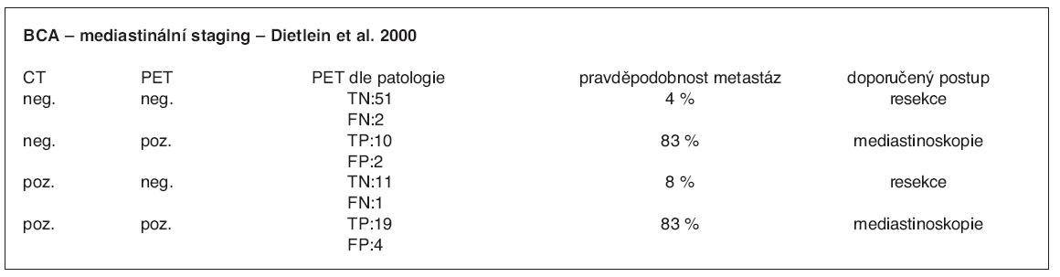 BCA – pravděpodobnost metastaticky postižených LU v mediastinu dle PET/CT obrazu (8)
