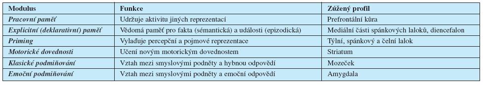 """Jedna z klasifikací paměťových """"modulů"""" lidského mozku (12). (Výhodou je přehlednost a jednoduchost)"""