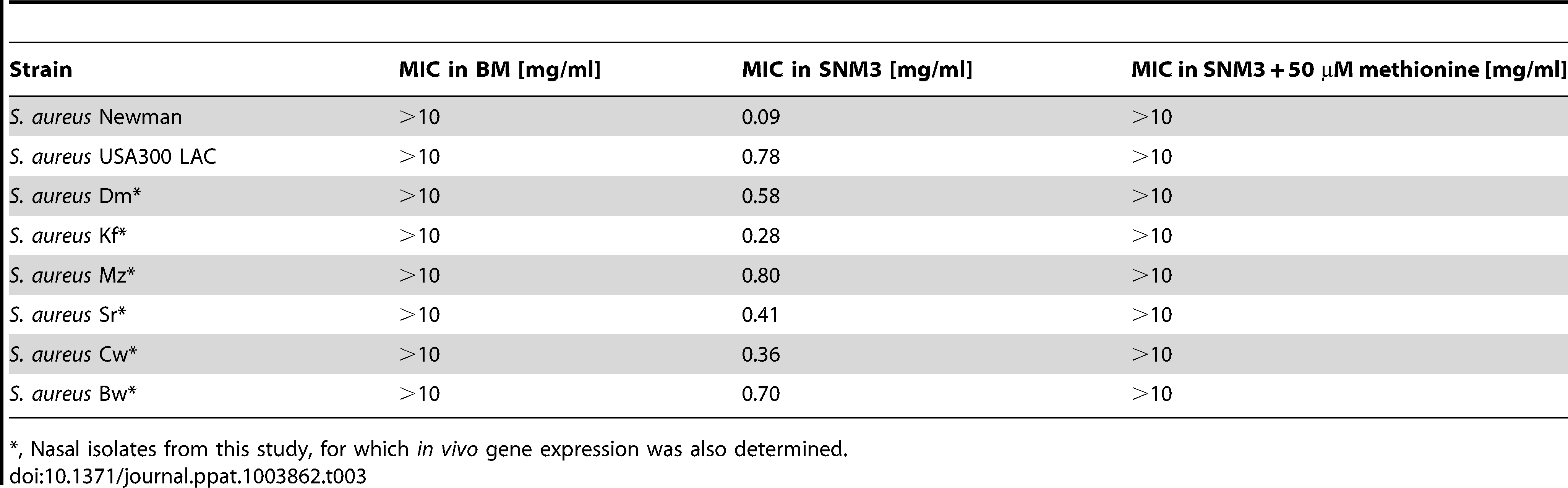 MIC values of DL-propargylglycine for <i>S. aureus</i> strains in complex medium (BM) and SNM3.