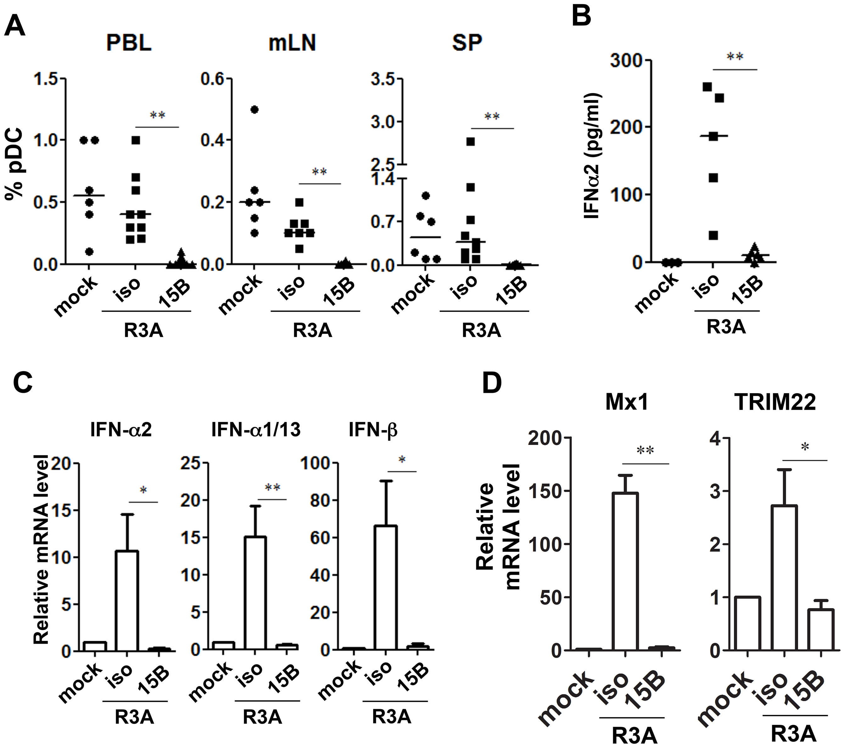 Pre-infection depletion of pDC abolishes IFN-I induction during acute HIV-1 infection in humanized mice.