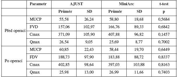 Hodnoty urodynamických parametrů před operací a po operaci