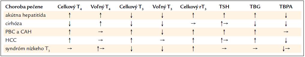 Zmeny funkčných parametrov štítnej žľazy v sére pri chorobách pečene a syndrómem nízkeho T<sub>3</sub>