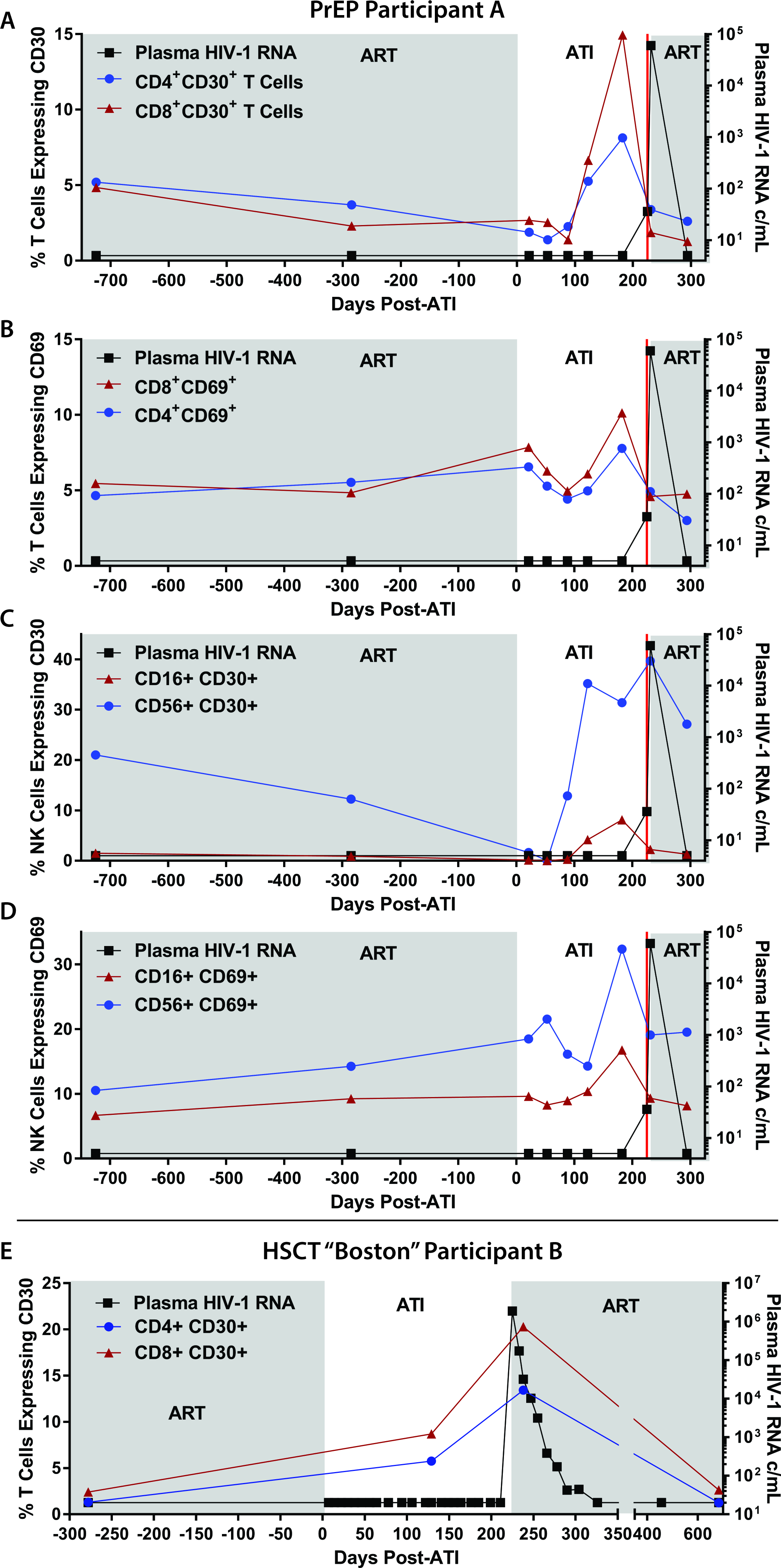 Changes in lymphocyte surface markers following ATI in PrEP Participant A and HSCT Participant B.