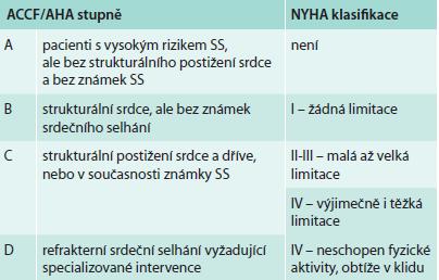 Klasifikace ACCF/AHA pro srdeční selhání