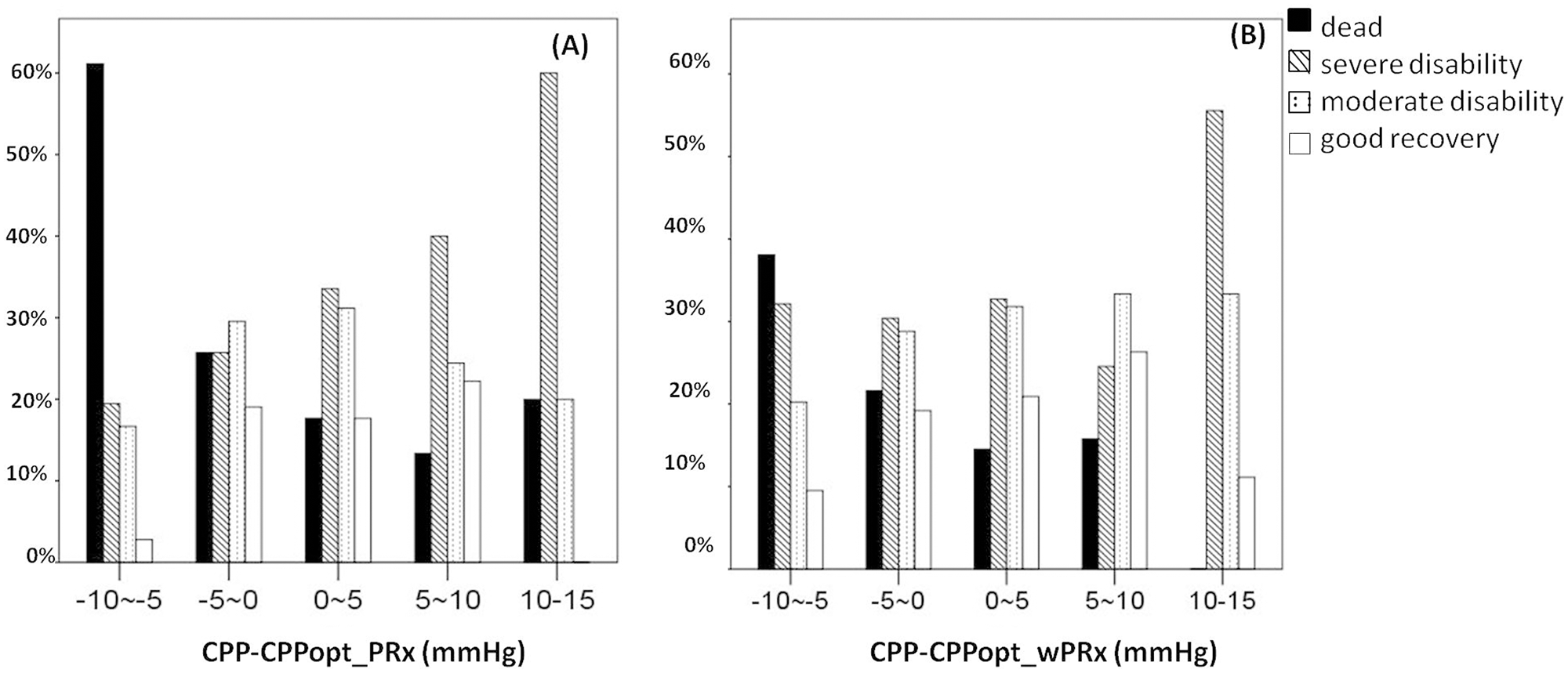 Distribution of Glasgow Outcome Scale (GOS) Score (%) versus the binned difference between the median cerebral perfusion pressure (CPP) and optimal CPP (CPPopt).