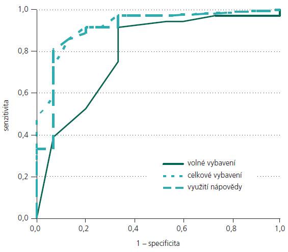 ROC křivky pro srovnání skupin AD vs bvFTD.