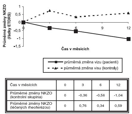 Průměrné časové změny NKZO léčených nemocných ve srovnání s kontrolní skupinou