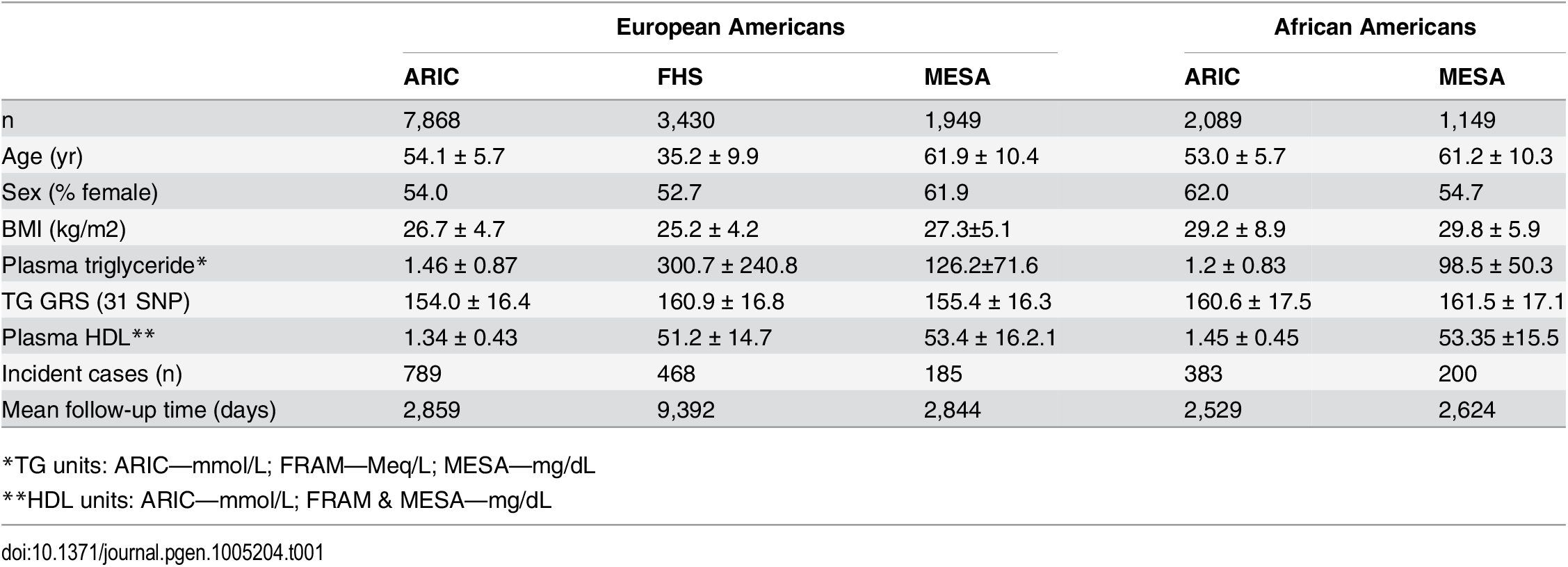 Characteristics of the three samples of European-Americans and two samples of African-Americans.