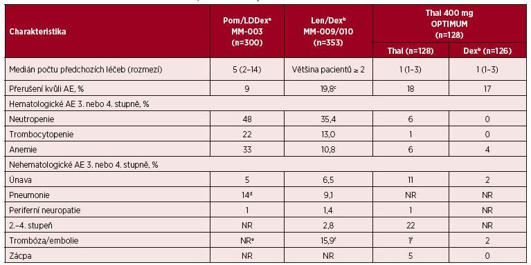 Tab. 8. 3. 2 Srovnání nežádoucích účinků thalidomidu, lenalidomidu a pomalidomidu RRMM