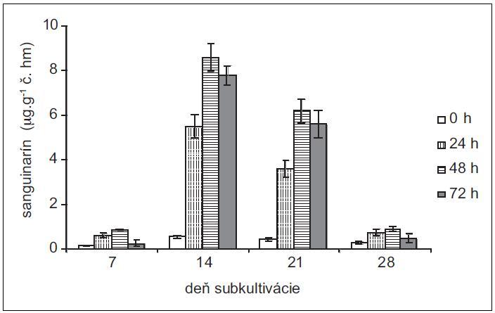 Obsah sanguinarínu v čerstvej hmote suspenzných kultúr maku siateho v časoch 0, 24, 48 a 72 h po pridaní elicitora. Kultúry boli elicitované v 7., 14., 21. a 28. dni subkultivácie (hodnoty sú priemery ± štandardné odchýlky z piatich paralelných vzoriek).