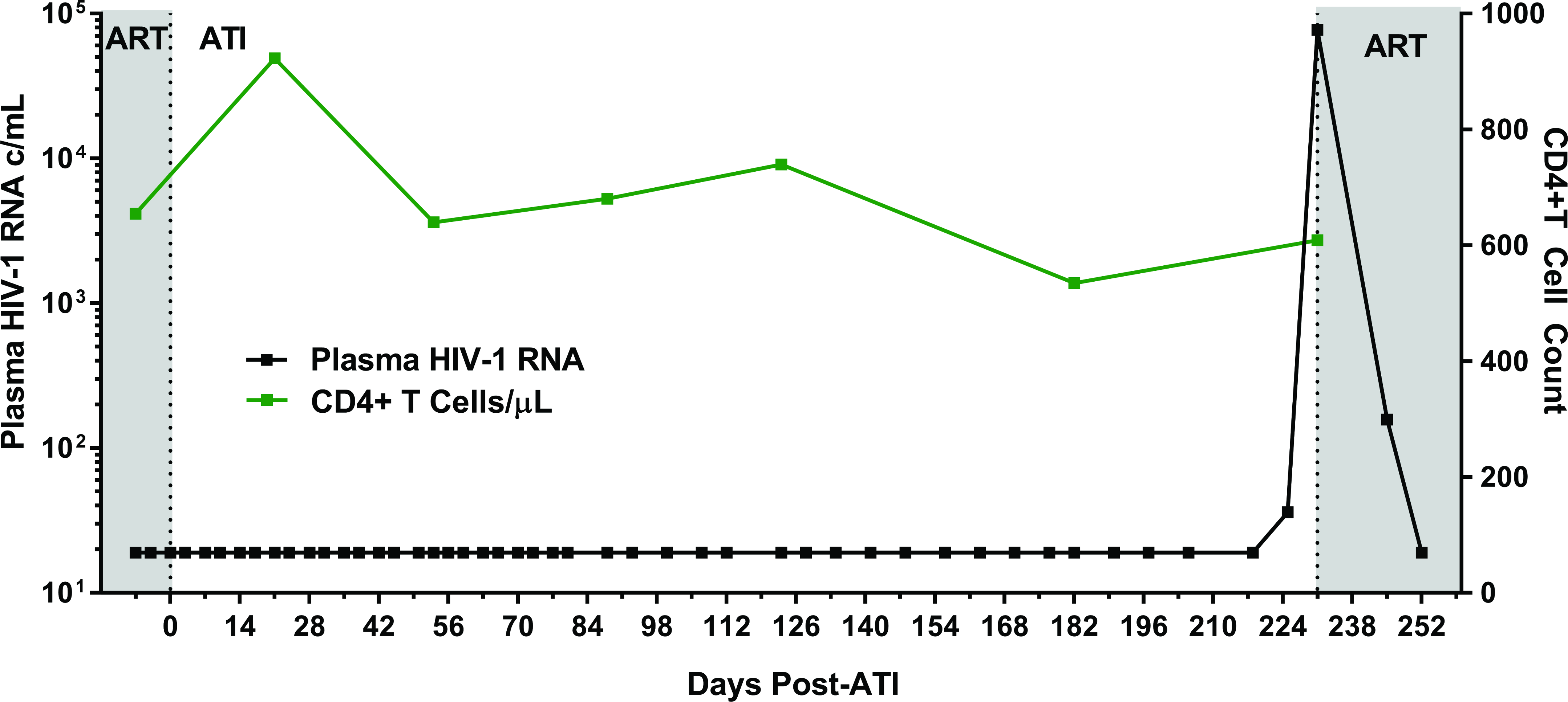 Summary timeline of plasma viral load and CD4+ T cell counts following analytical ART treatment interruption in Participant A.