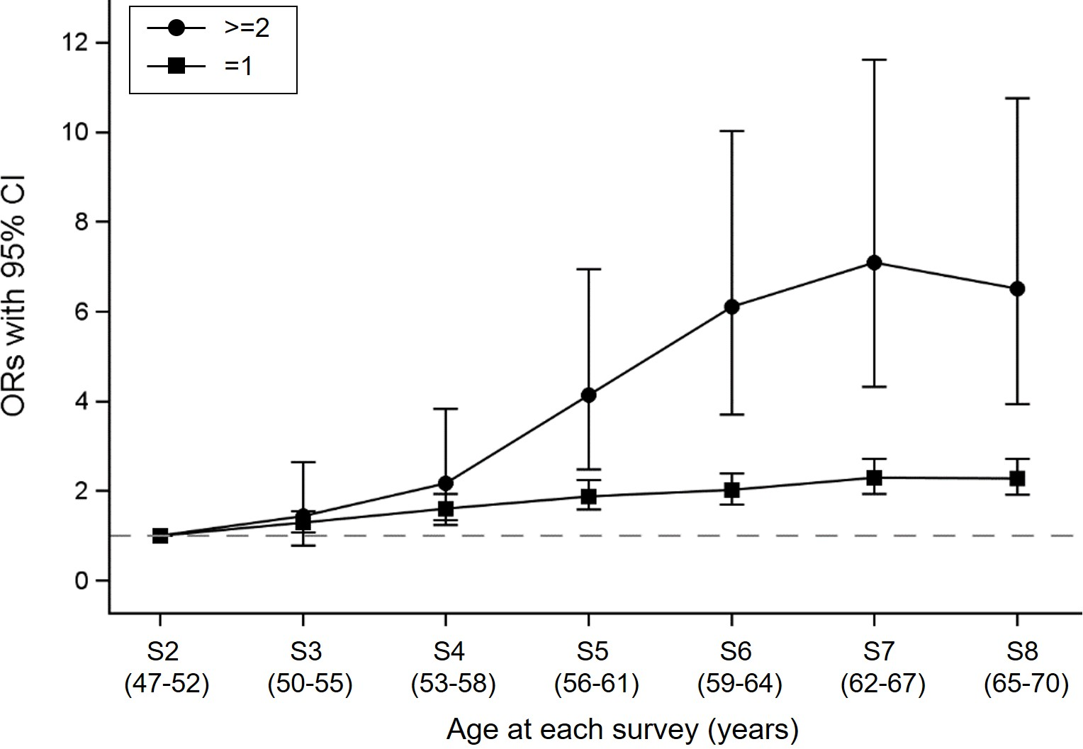 Longitudinal odds of progressing to any one condition and accumulation of multimorbidity.
