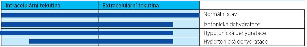 Schematické znázornění objemových změn v intra- a extracelulární tekutině při dehydrataci (volně podle6)