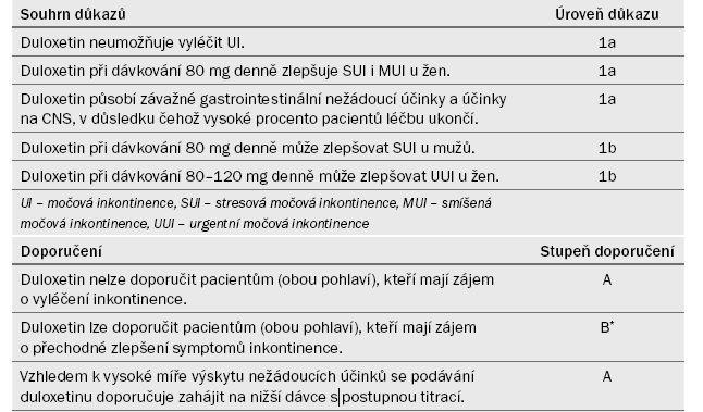 Souhrn důkazů a doporučení k části 4.2.7