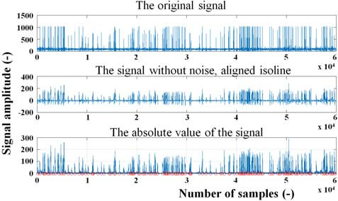 Fig. 4: Processing of the signals in Matlab<sup>®</sup>.