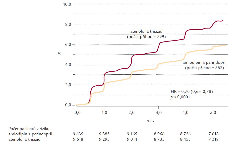Snížení rizika nově vzniklého diabetes mellitus léčbou amlodipin/perindopril oproti léčbě atenolol/bendroflumethiazid ve studii ASCOT- BPLA [9].