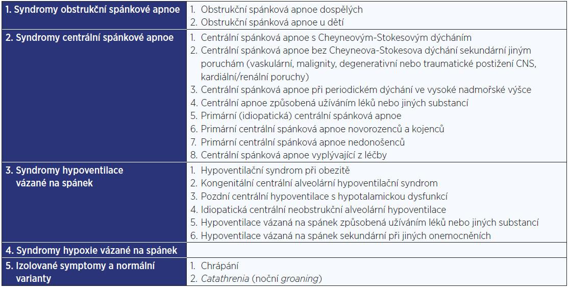 Rozdělení poruch dýchání ve spánku dle ICSD3