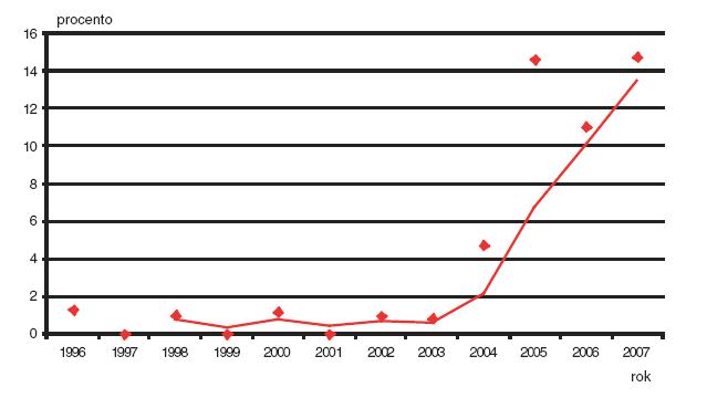 Podíl prvotrimestrální diagnostiky v záchytu Downova syndromu v České republice v období 1996–2007.