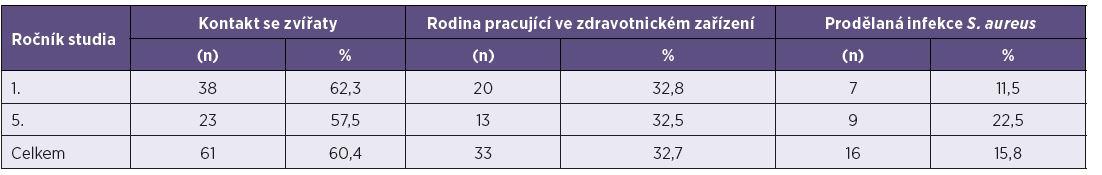 Výsledky související s kontakty se zvířaty, zdravotnickým zařízením, prodělanou infekcí <i>S. aureus</i> – celkově bylo izolováno 101 kmenů <i>S. aureus</i> Table 2. Detection of S. aureus linked to contact with animals, healthcare facility, or a history of <i>S. aureus</i> infection – in total, 101 strains of <i>S. aureus</i> were isolated