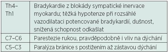 Příznaky vysoce nasedlé neuroaxiální blokády podle dosaženého rozsahu