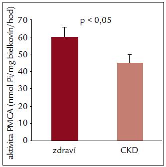 Zníženie aktivity PMCA v erytrocytoch pacientov s CKD.