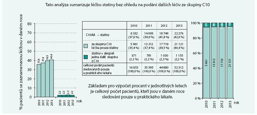 Pacienti sledovaní pouze u praktického lékaře: analýza léčiv ovlivňujících hladinu lipidů  – statiny (C10AA) II