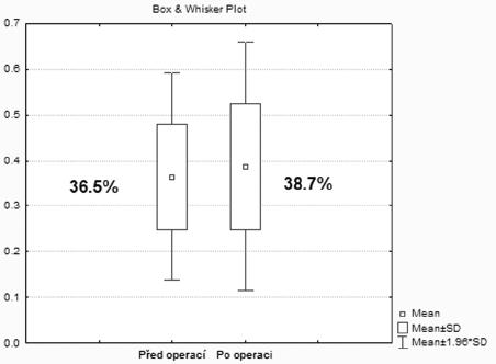 Graf sumarizující funkční výsledky postižené strany před a po operaci Fig. 2. Summary of functional results of the affected side prior to and following the procedure