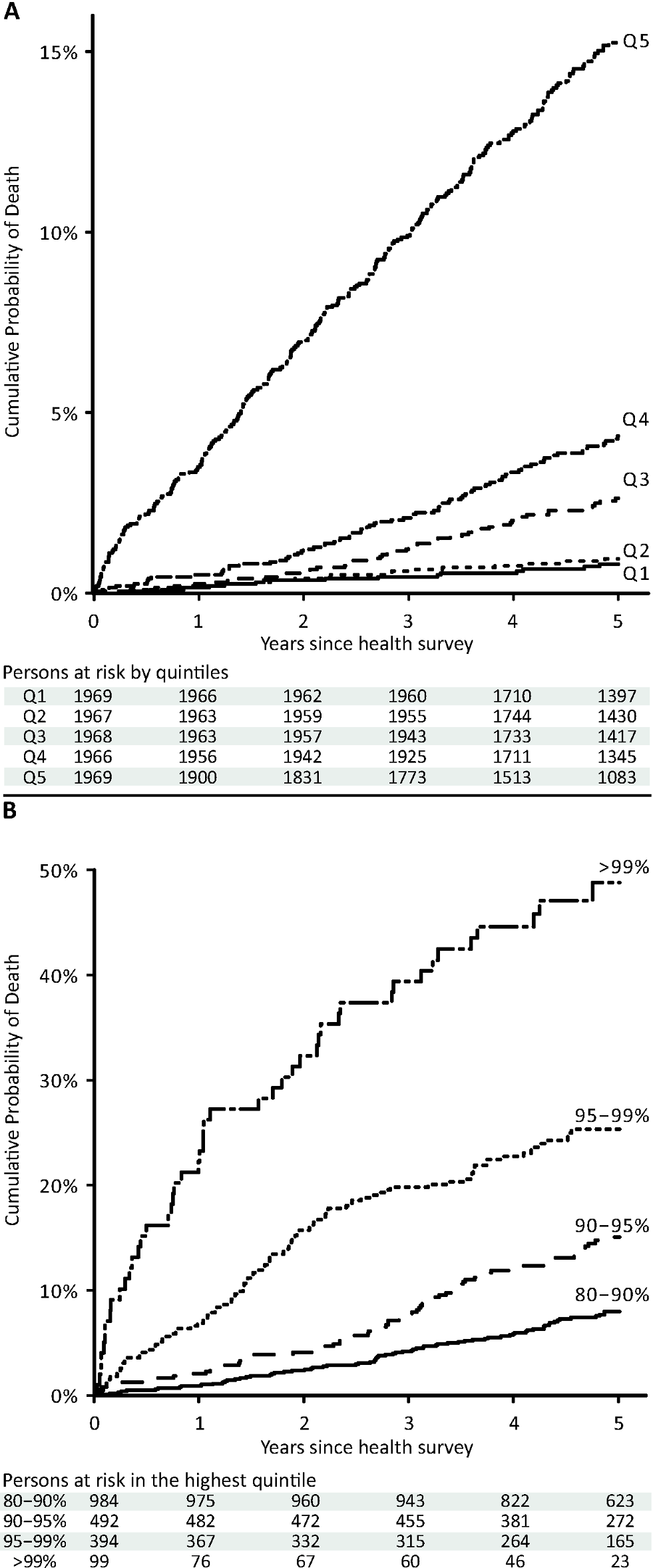 Cumulative probability of death in the Estonian Biobank cohort by percentiles of the biomarker summary score.
