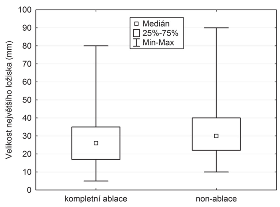 Velikost metastatického ložiska ve vztahu ke kompletní ablaci a non-ablaci Graph 6. Size of the metastatic lesion in relation to complete ablation and non-ablation