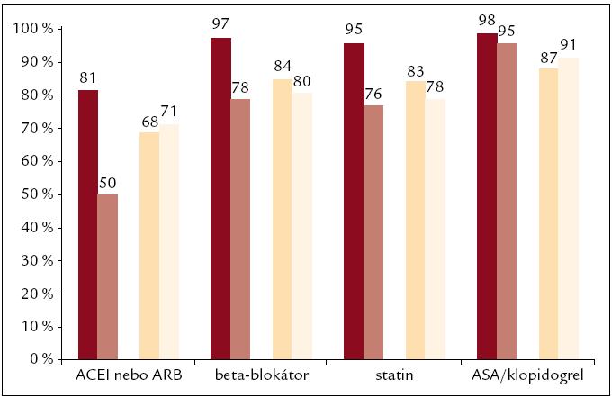 Srovnání léčby mladých nemocných při dimisi – mladí nemocní našeho souboru (hnědé sloupce) vs nemocní z registru CZECH (světle hnědé sloupce) a srovnání dlouhodobé sekundárně preventivní léčby – mladí nemocní (žluté sloupce) vs data z registru EUROASPIRE III (světle žluté sloupce).