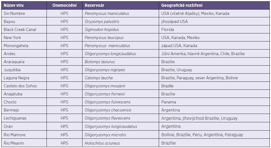 Přehled patogenních hantavirů Nového světa, včetně rezervoárů a geografického rozšíření [21]. Table 2. List of New World hantaviruses pathogenic for human, including reservoirs and geographic distribution [21].