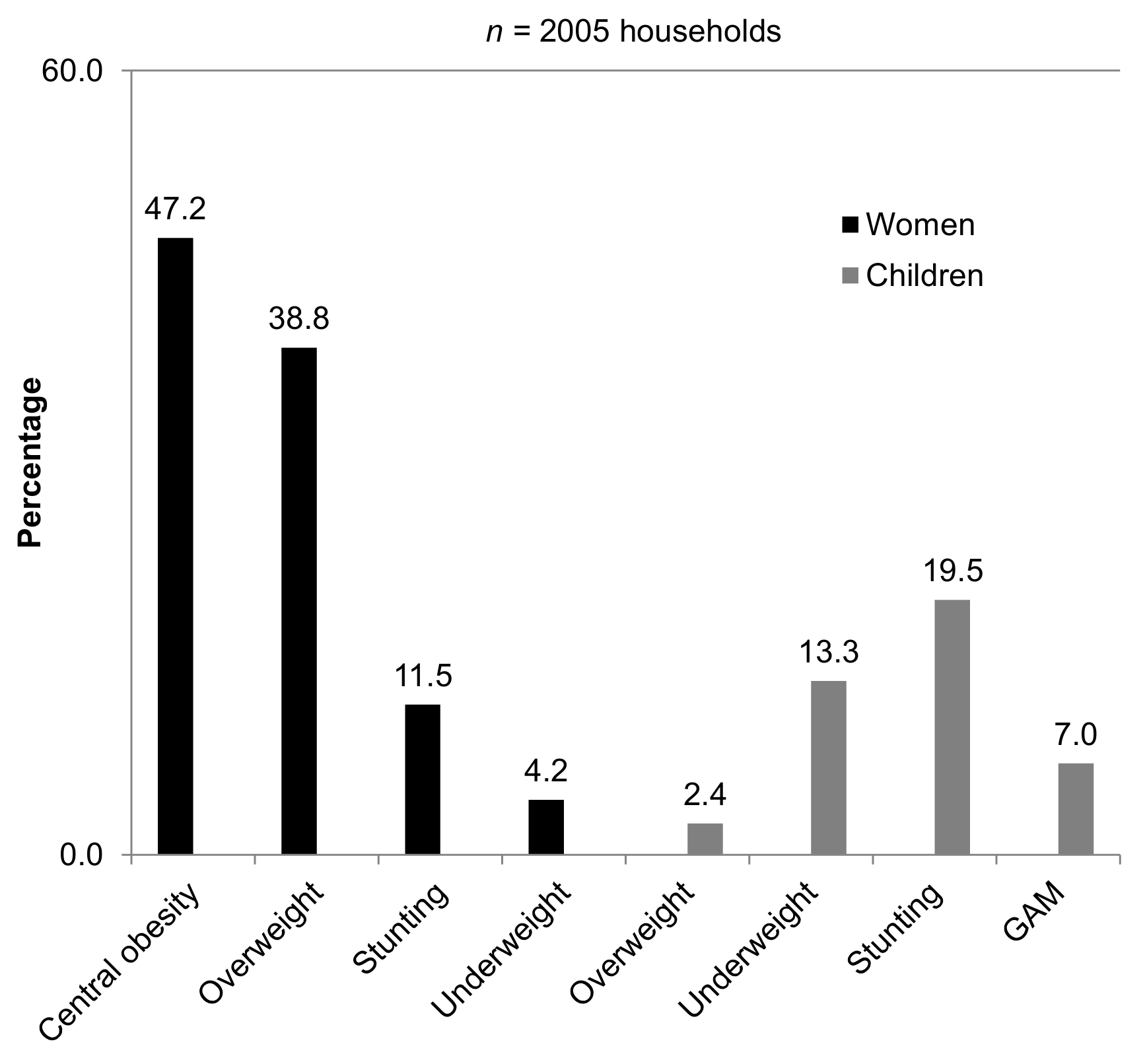 Malnutrition in refugee households.