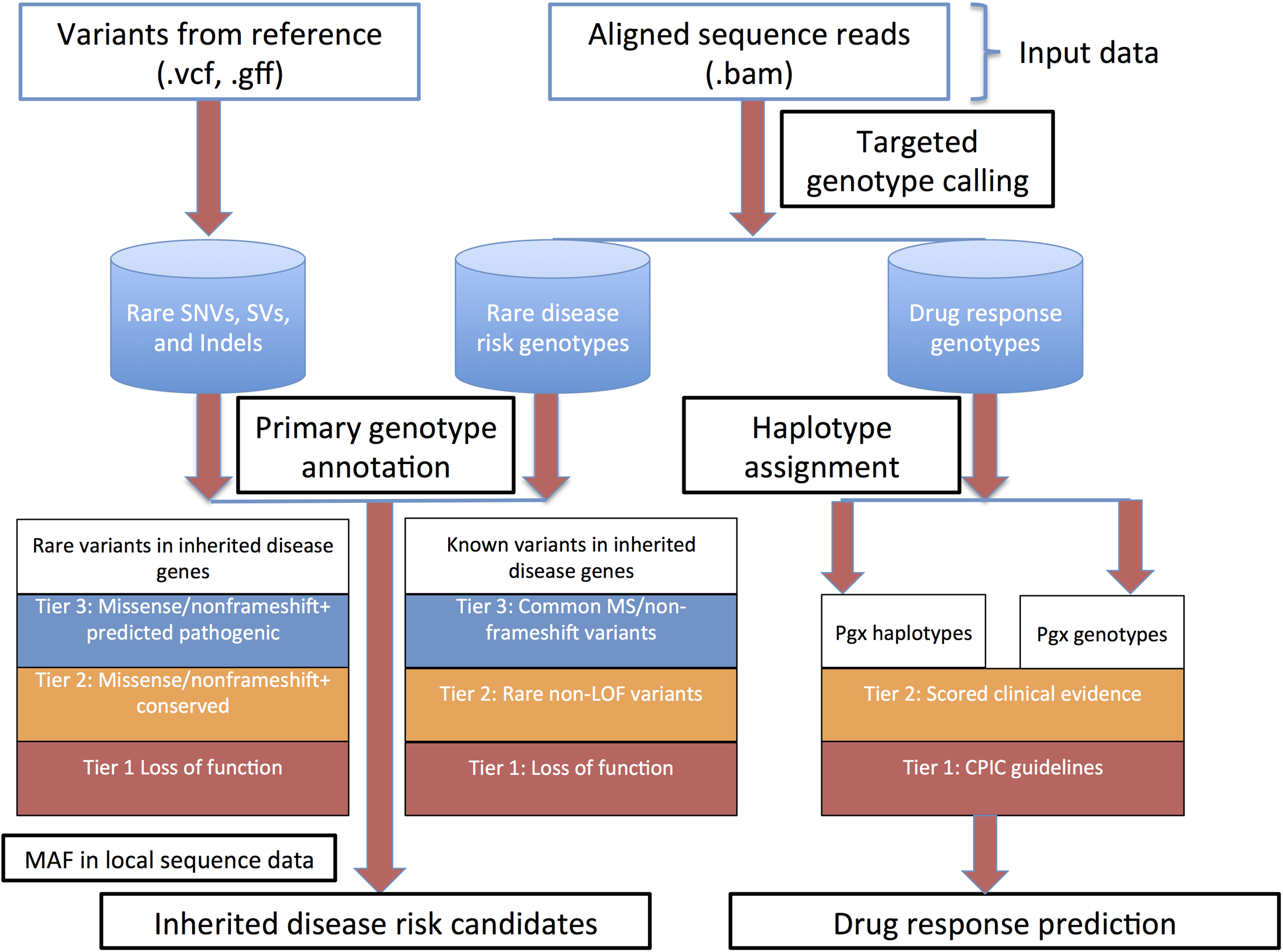 Overall heuristic for variant identification, genotype determination, initial annotation and downstream prioritization.