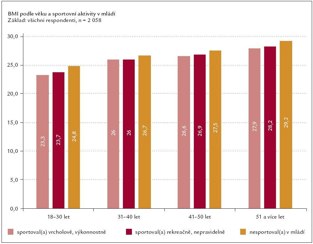 Vývoj hmotnosti v závislosti na sportovní aktivitě v průběhu života.