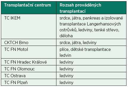 Síť transplantačních center v České republice