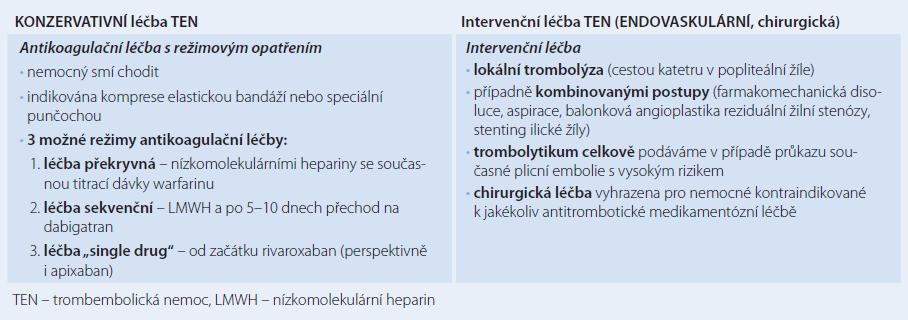 Konzervativní a intervenční léčebné možnosti hluboké žilní trombózy.