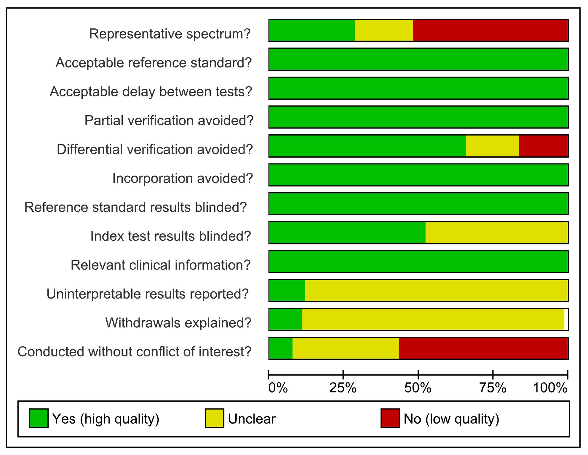 Methodological quality graph, all studies, pulmonary TB.