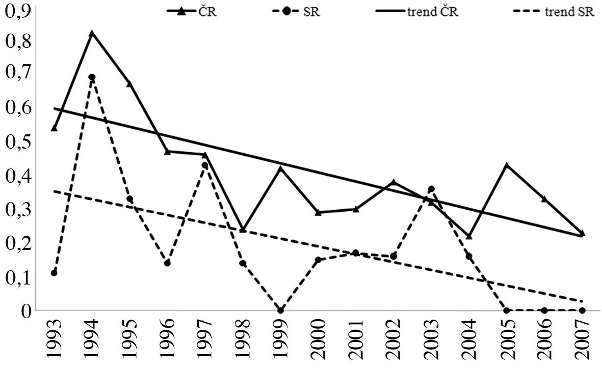 Podiel profesionálnej kliešťovej encefalitídy na celkovom počte profesionálnych ochorení, Česká republika a Slovenská republika, r. 1993–2007