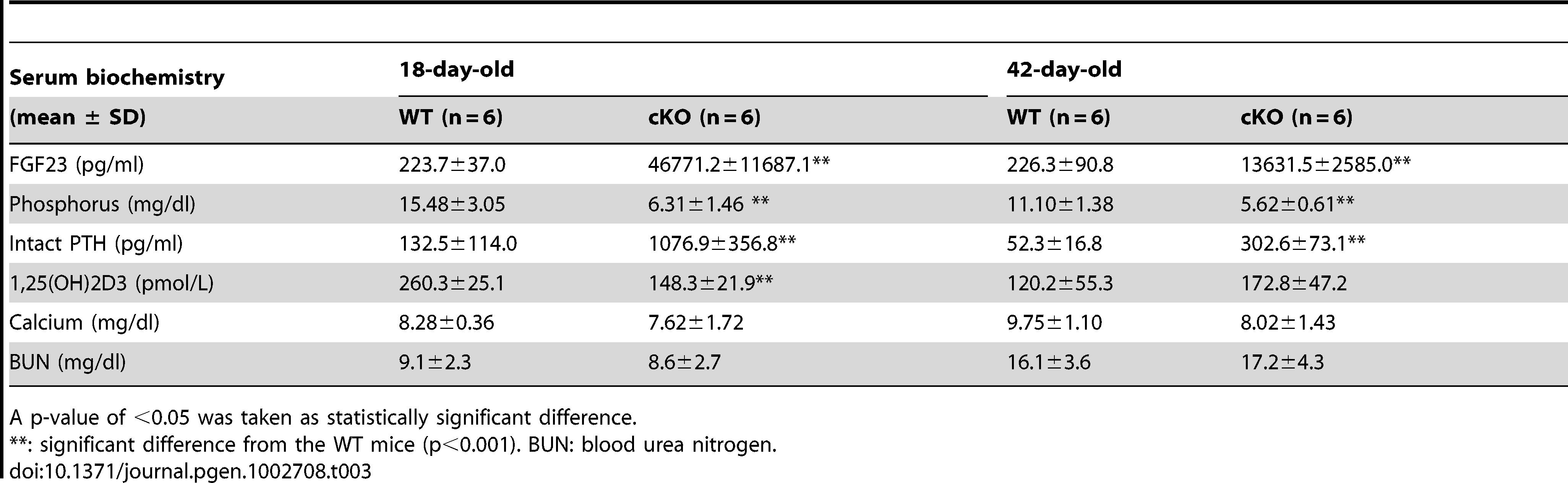 Serum biochemistry results in the 18-day-old and 42-day-old WT and <i>Fam20c</i>-cKO mice.