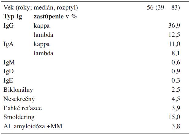 Charakteristika súboru 995 chorých na mnohopočetný myelóm.