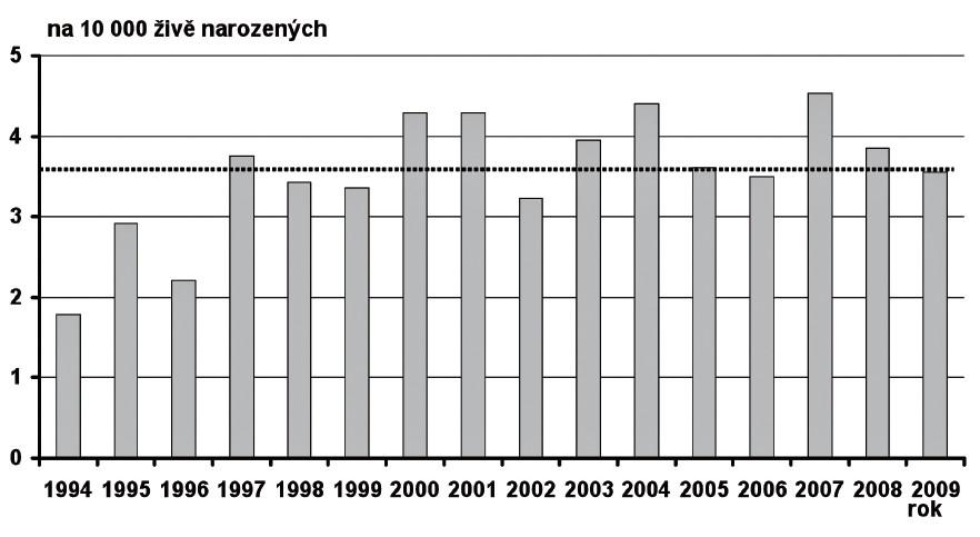 Prevalence Fallotova tetralogie v České republice v období 1994–2009 Fig. 6. Prevalence of tetralogy of Fallot in the Czech Republic in 1994–2009