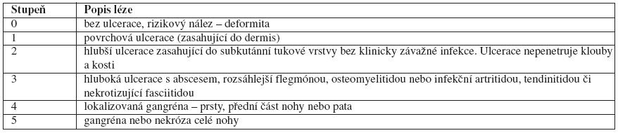 Wagnerovská klasifikace diabetických ulcerací