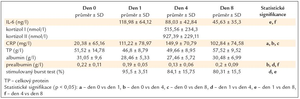 Koncentrace markerů nutrice a zánětu ve skupině traumat (data jsou prezentována jako průměr a ± SD – standardní odchylka).