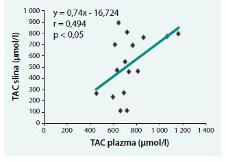 Priama závislosť medzi celkovou antioxidačnou kapacitou (TAC) v plazme a slinách u chorých s akútnou intermitentnou porfýriou